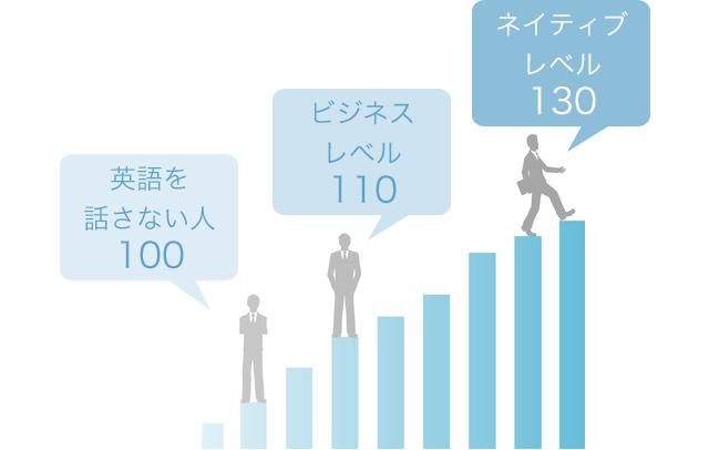 英語を話す人と話さない人との年収の差
