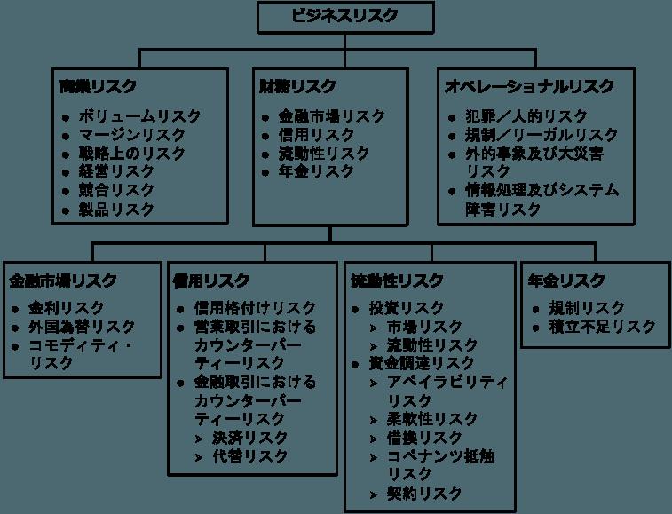 リスクマネジメントのフレームワーク